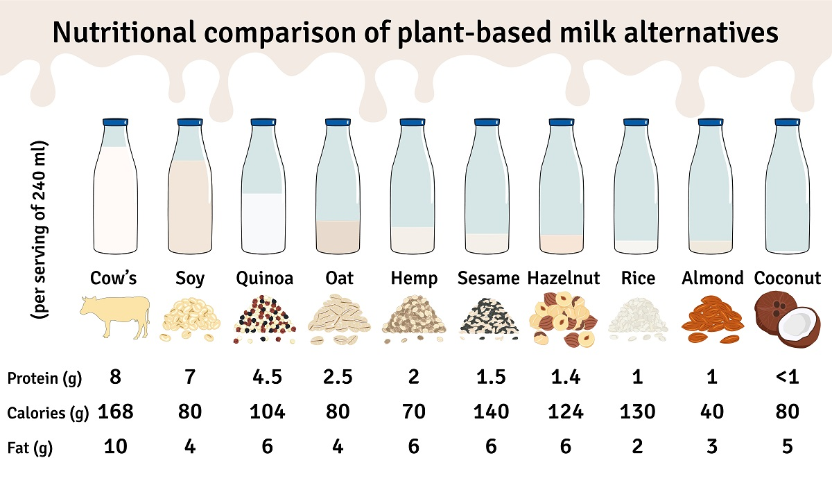 How to use non-dairy milks